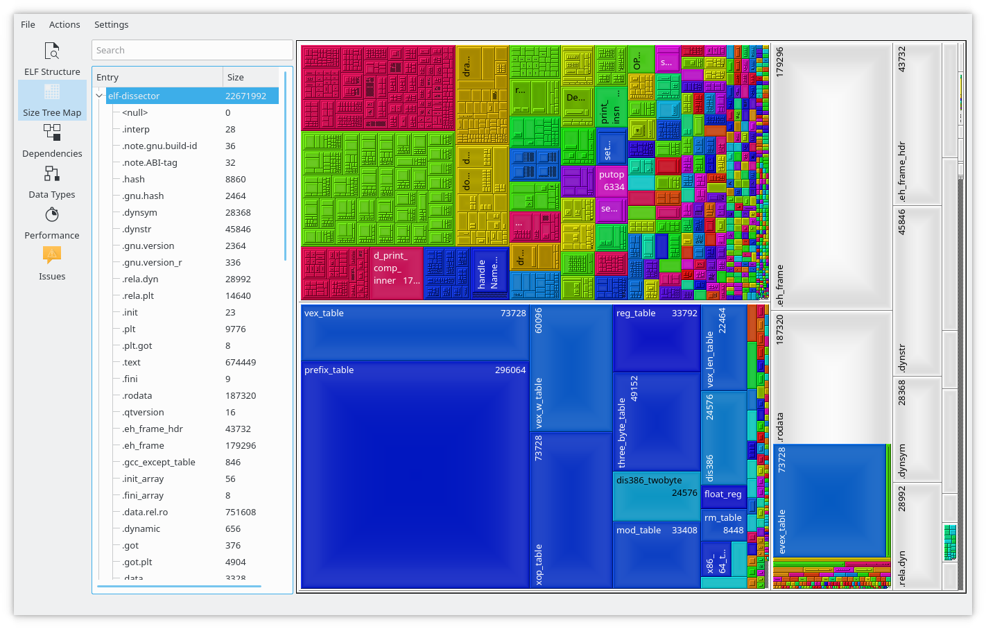 Size treemap views