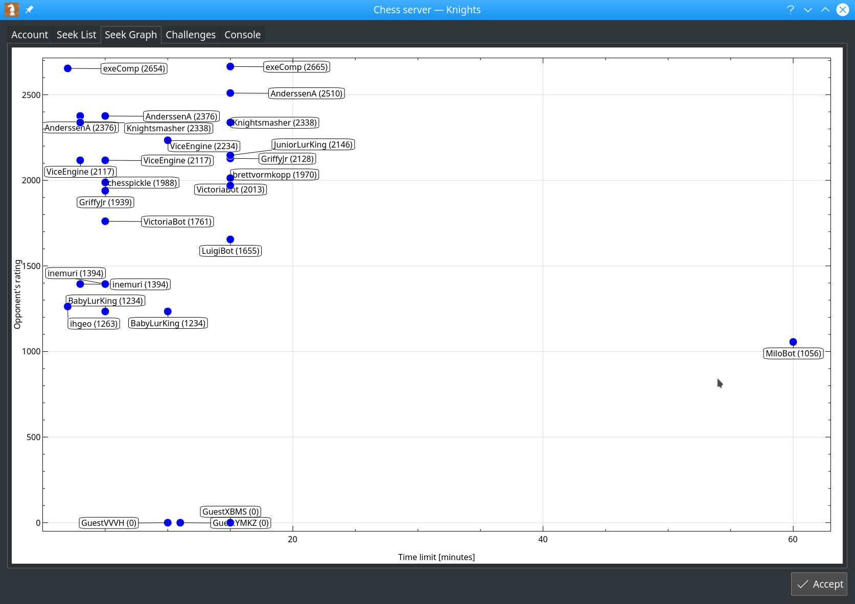 Bermain online - grafik Seek-Graph